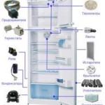 Как избежать неисправностей холодильника?